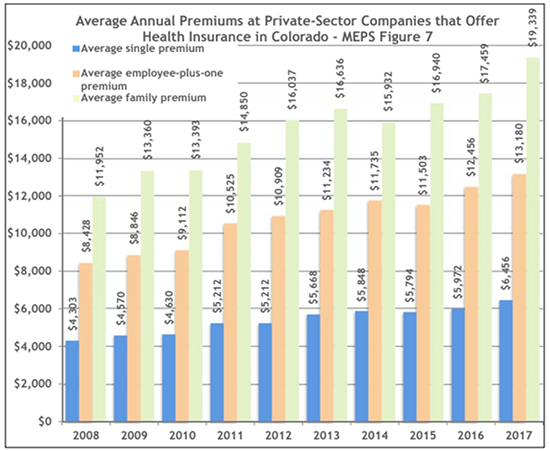 Bar graph showing average annual premiums at private-sector companies that offer health insurance in Colorado