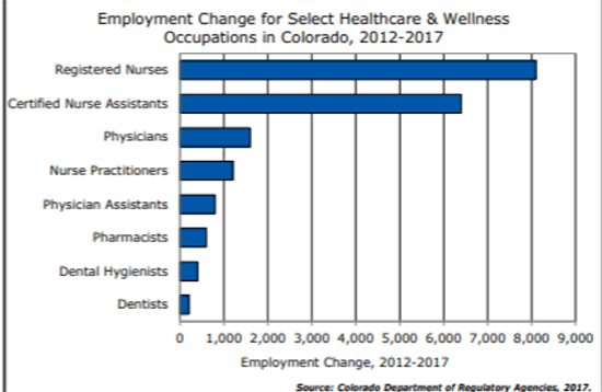 Graph showing employment change for select healthcare and wellness occupations in Colorado