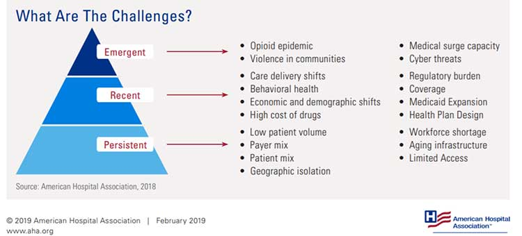 Graphic showing the challenges to hospitals