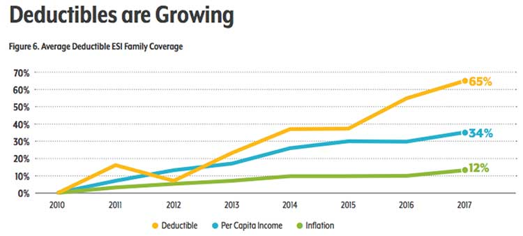 Graph showing health care deductibles are growing