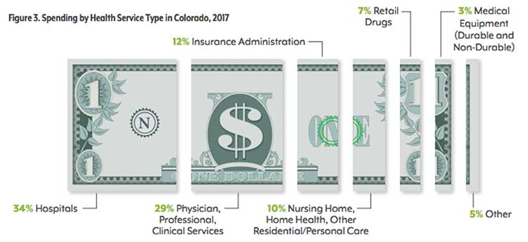 Dollar bill graphic showing spending by health service type in Colorado