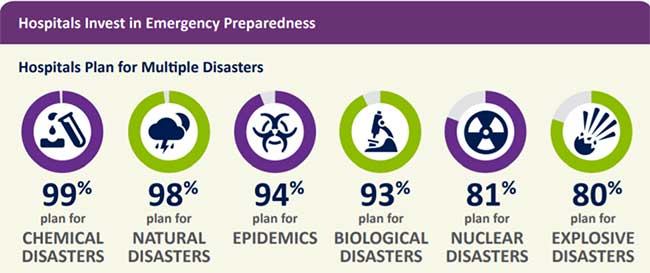 Graph showing how hospitals invest in emergency preparedness